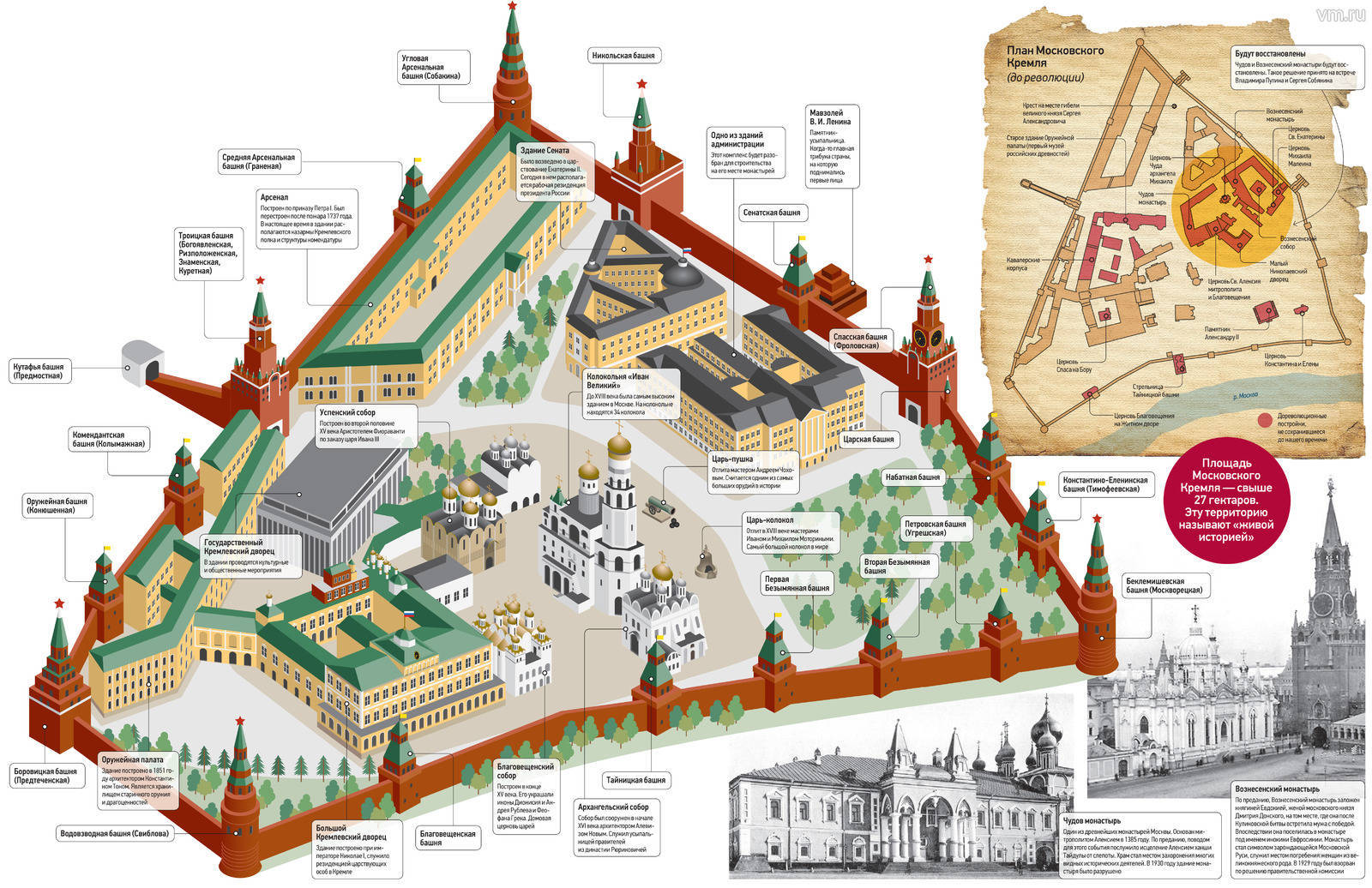 The Kremlin And The History Of Its Construction Until 2019